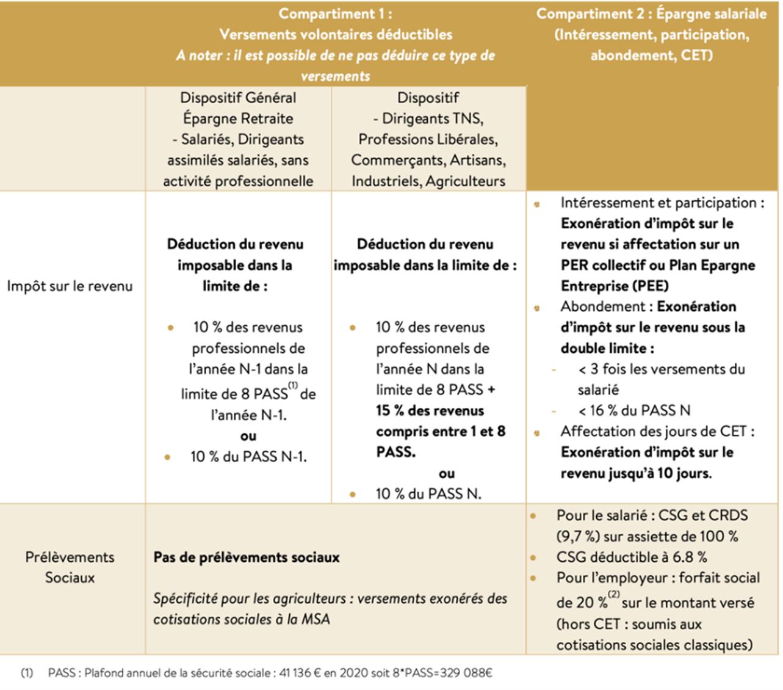 fiscalité des versements pendant la phase d'épargne du PER Plan épargne retraite DeCarion Gestion Privée